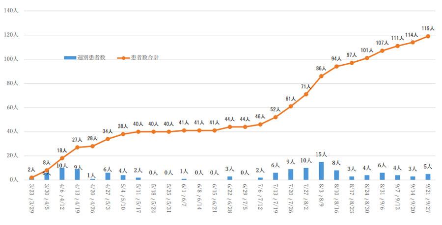 千代田区民のコロナ感染者数の推移